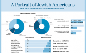 "Pew Research Center Publishes ""Portrait of Jewish Americans"" Infographic"