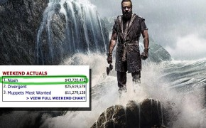 Noah Overcomes the Flood; Earns $95 Million Internationally