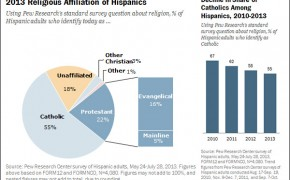 Religious Identity of Hispanics in the US is Moving Away from Catholicism