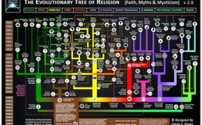 The Evolutionary Tree of Religion Map by Simon E. Davies