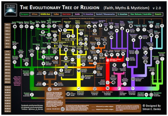The Evolutionary Tree Of Religion Map By Simon E Davies World - World religion map wikipedia
