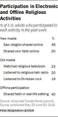 Participation Electronic Religious Activities