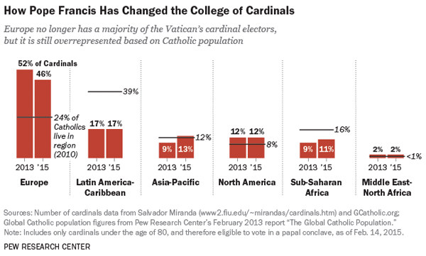 College of Cardinals Countries