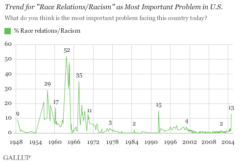 Gallup Race Relations Poll