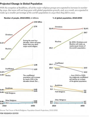 Projected Change Global Religion
