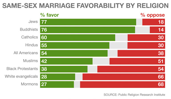 religion and public opinion about same sex marriage in Brighton