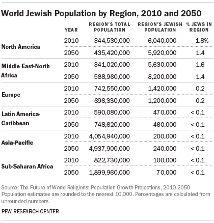After Years Worlds Jewish Population Finally Almost At Pre - World population religion 2016