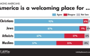 Atheists are More Welcome in America than Muslims