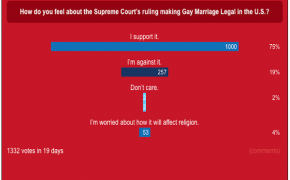 EXCLUSIVE: WorldReligionNews.com Same-Sex Marriage Poll Results: 75% Of Americans Support It