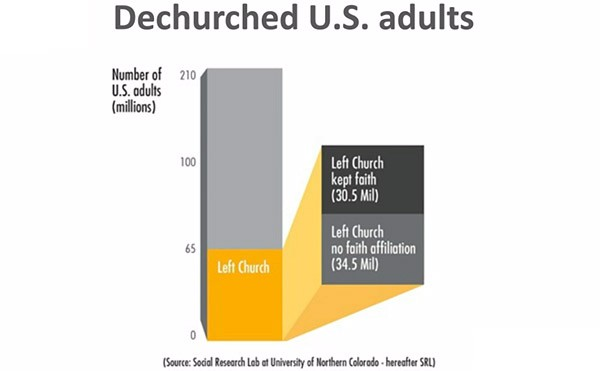 Dechurched Adults