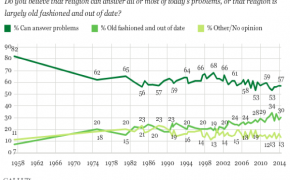57% of Americans Still Think Religion Can Solve Today's Problems, But Faithful are Declining