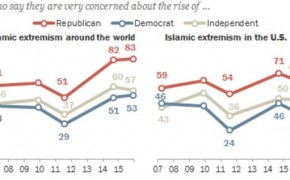 61% of Americans Don't Want Muslims to Be Scrutinized Based on Religion