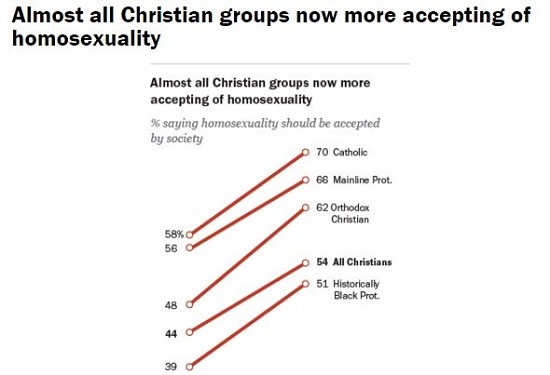 Denominations of christianity that accept homosexuality statistics