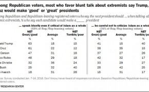 New Survey Examines How Americans Think The Next President Should Talk About Islam