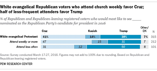 The Puzzle of the Trump Evangelical Vote