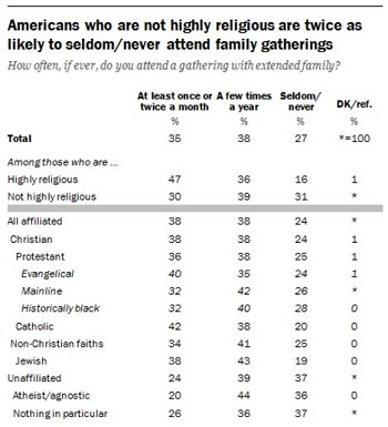 Pew Study: Highly Religious Are Happier and Spend More Time with Families