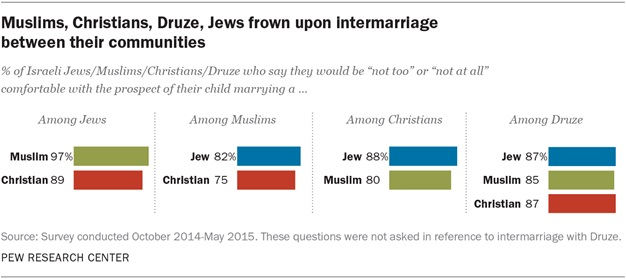 Israelis Segregate Themselves By Religion For Marriage, Friendships