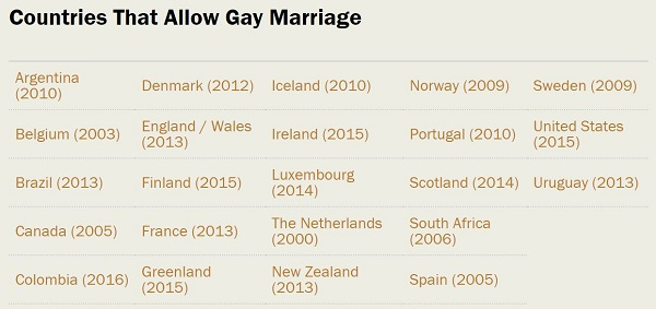 Countries same-sex marriage4