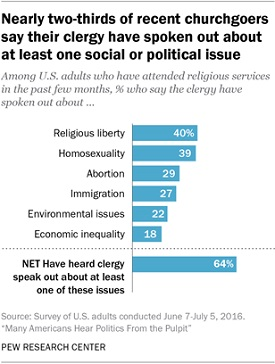 Not Just Scripture: Social and Political Issues Are Hot Topics in Churches