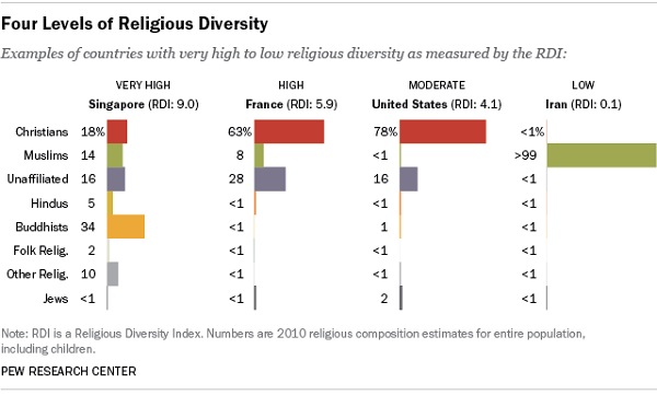 Americans with A Diverse Mix of Friends Are Less Religious