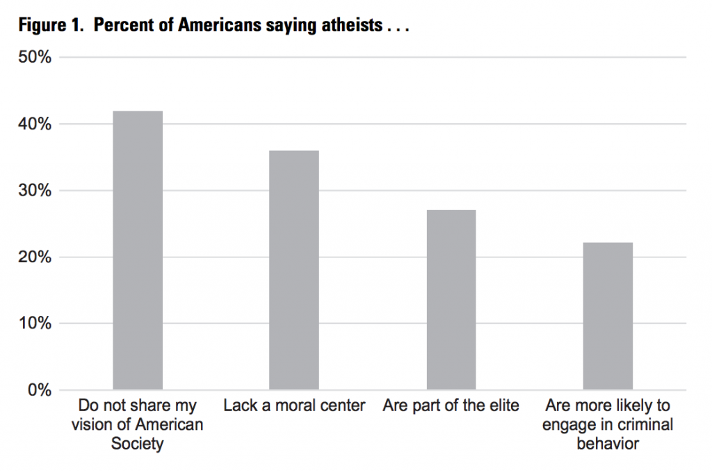 Atheists Remain Most Disliked Religious Minority in the U.S.