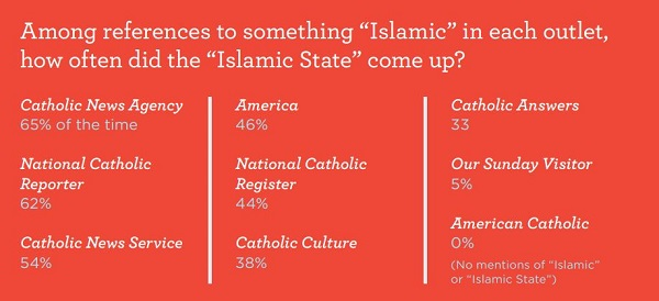 Only 14% of American Catholics Have A Positive Opinion On Muslims