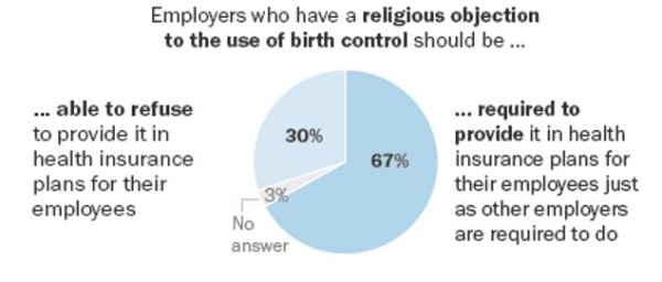 Majority of Americans Say Employers Should Pay For Birth Control; Divided on LGBTQ Issues