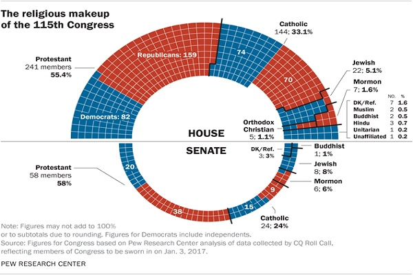 religious-make-up-of115th-congress