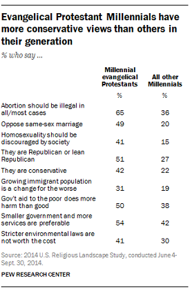 FT_17.05.04_EvangelicalMillennials_Conservativeviews_2
