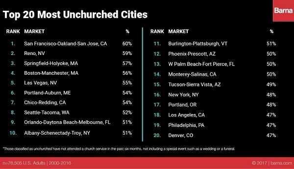 Top-20-Unchurched-Cities-2017