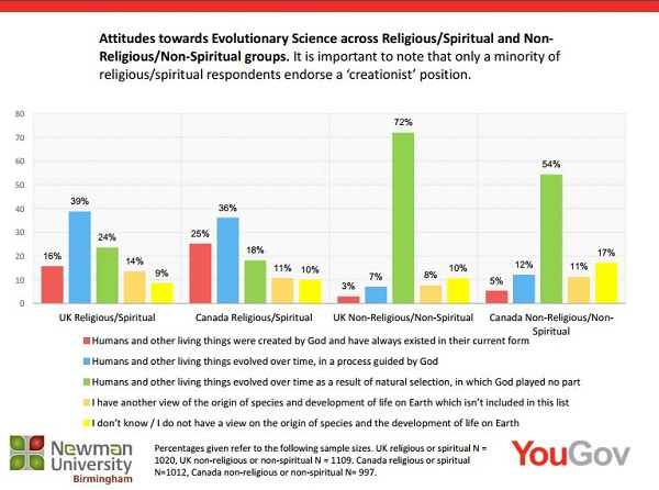72% of Atheists