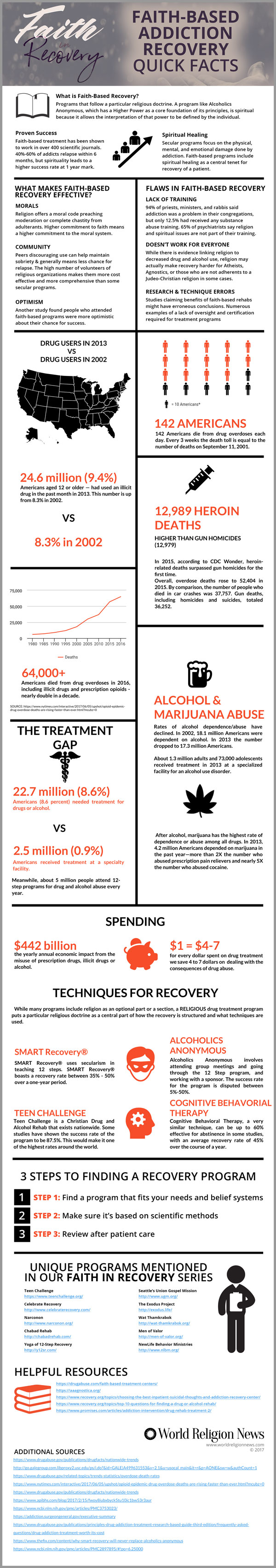 Faith-Based Addiction Recovery Quick Facts Infographic
