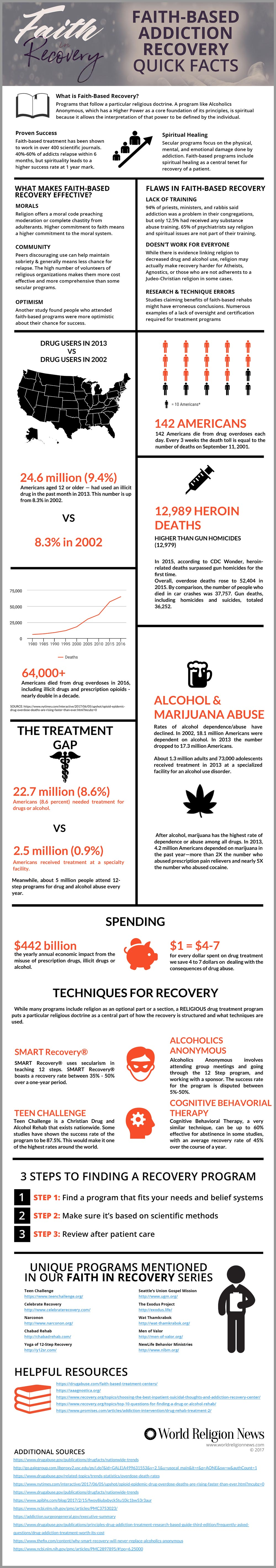 Faith in Recovery: Faith-Based Addiction Recovery Quick Facts [Infographic]