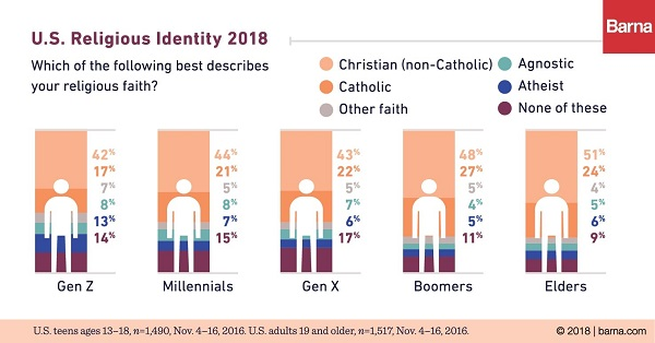 Generation Z Atheism on the rise