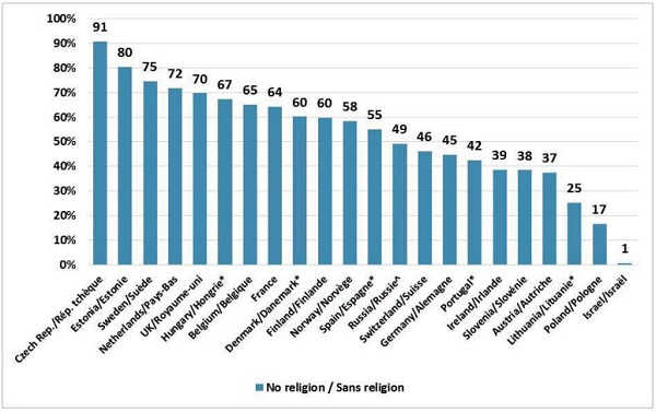 Europe is Moving Away from Organized Religion
