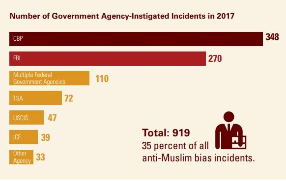 CAIR Report Indicates US Government Agencies are Targeting Muslims