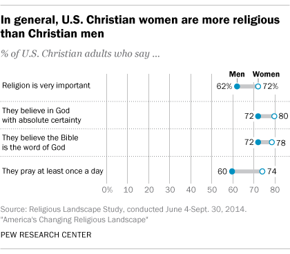 Women Are More Religious Than Men in the US