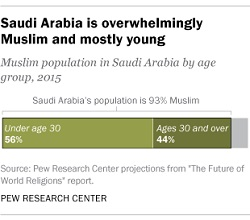 Religion in Saudi Arabia