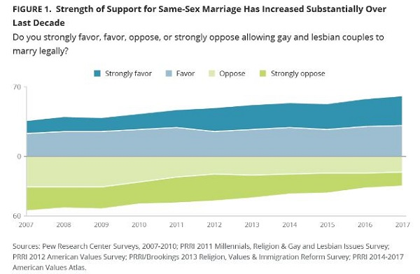 Many U.S. Religious Groups Support Same-Sex Marriage