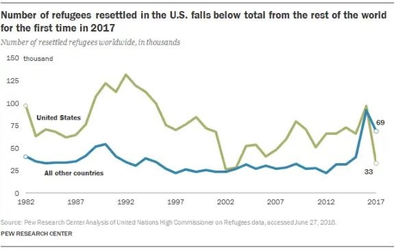 U.S. Takes in The Lowest Number of Refugees for the First Time