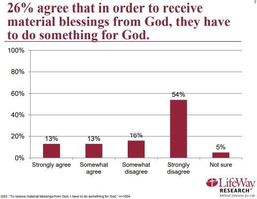 LifeWay Research Shows Evangelical Churchgoers Views on Prosperity