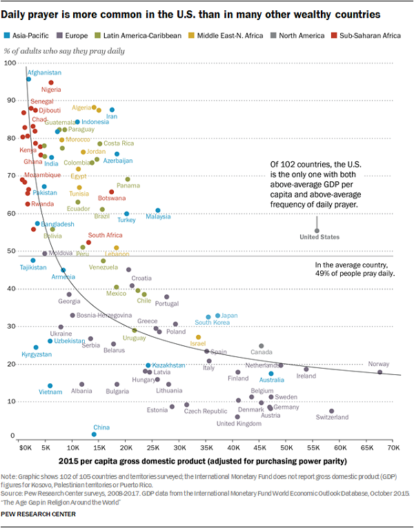 U.S. Adults Are More Religious Than Others in Wealthy Countries