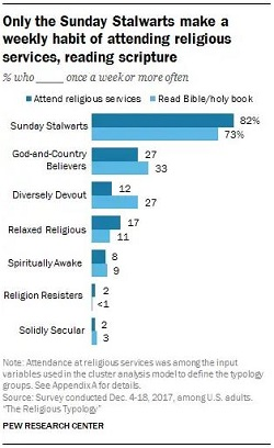 Pew Research Typology Categorizes Americans by Religion
