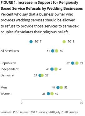 Survey Shows Support Growing for Allowing Businesses to Refuse Serving the LGBTQ