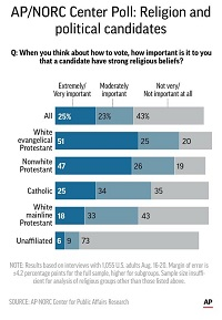 Study Shows Almost Half of All Americans are not Concerned with a Candidate's Religion