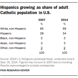 Catholic Church Has Lost More Members Than Any Other Religion in the U.S.