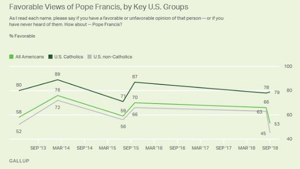 Pope's Popularity Takes a Hit Amid Abuse Scandals