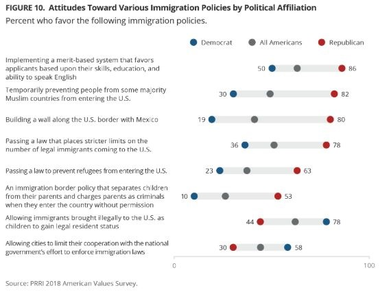 Majority of White Evangelicals View Racial Diversity and Immigration as a Threat to America