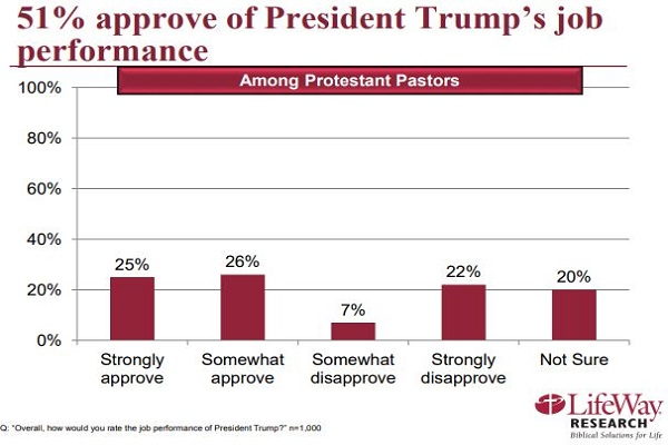 Majority of Pastors Approve Trump's Performance as President