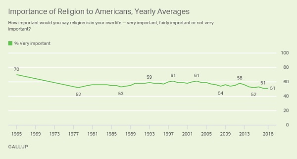 New Gallup Poll Says Religion Is Important to 72% of Americans, While Record Low Thinks Religion Can Solve Today's Problems
